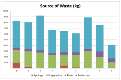 Graph showing the Source of Waste (kg)