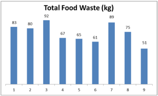 Graph showing Total Food Waste (kg)